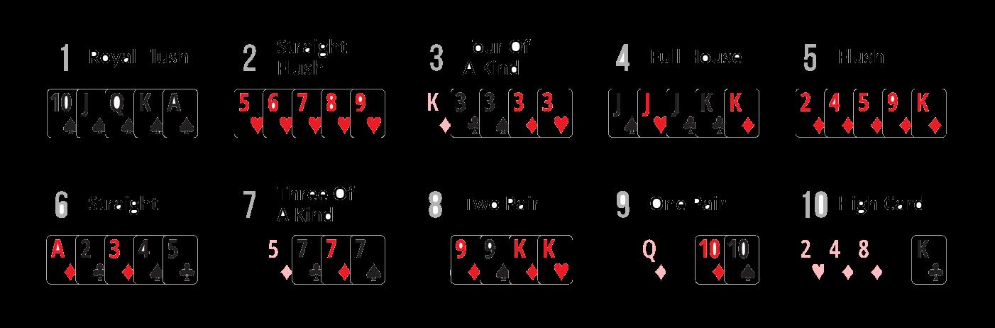 Pořadí pokerových kombinací